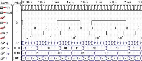 mpsk调制与解调vhdl程序与仿真