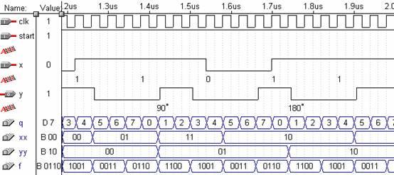 功能:基于vhdl硬件描述语言,完成对mpsk调制信号的解调(这里m=4).