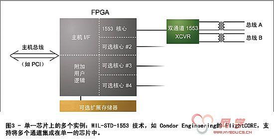 基于fpga设计航空电子系统