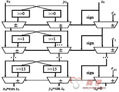 cordic流水线结构图