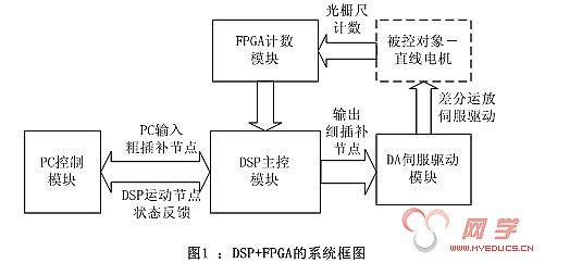基于fpga的soc系统中的串口设计 基于逻辑分析内核的fpga电路内调试技