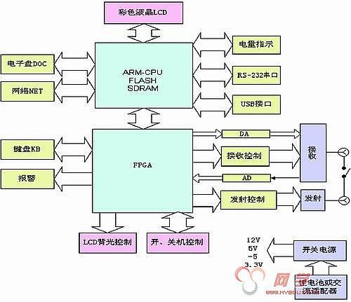 电脑主板电路框图
