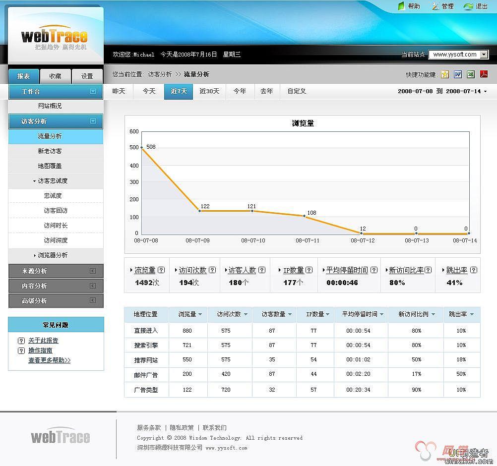webtrace浏览统计系统管理界面设计