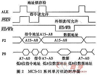 51单片机p0口结构图