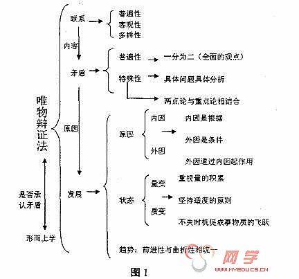 高中历史知识结构图_高中语文知识结构图,高中历史框架式结构教学法