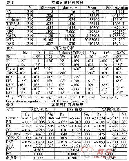 中国上市公司治理结构的实证研究_白重恩