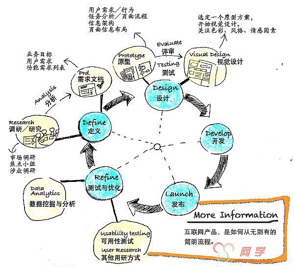 用户体验; 用户体验设计图;图片