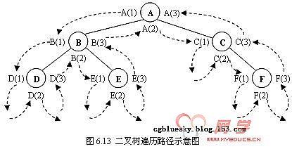 c#与数据结构--二叉树的遍历