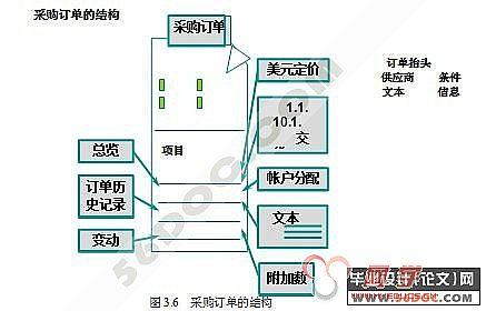 海尔集团的组织结构图