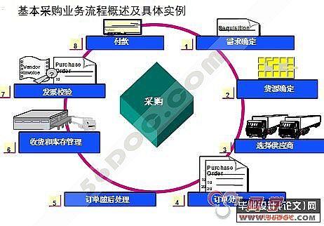 it项目模块功能结构图