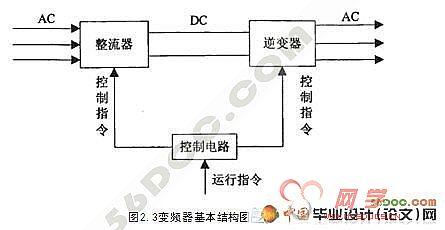plc控制交流电机变频调速系统的设计与实现(新品)