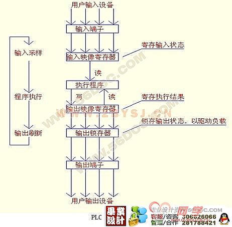 自动售货机控制_已结帖工控PLC擂台第45期自动售货机的P