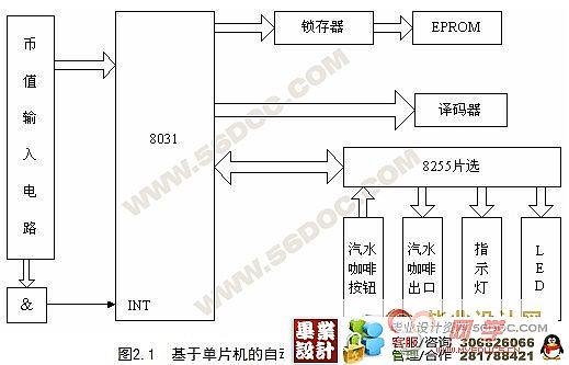 的基本组成、特点以及工作原理,对由微机PLC构成的自动售货机系统整体设计过程进行较为细致的论述。 在设计中选择PC机作为主工作站的上位机,下位机采用PLC作控制器,每个PLC控制器控制一个售货机子系统,三台PLC控制器分别为从工作站1,从工作站2,从工作站3,文中详尽地介绍了自动售货机的各硬件组成,并完成了PLC外部接线图。文中制作了上位机用户管理界面,应用VB6.