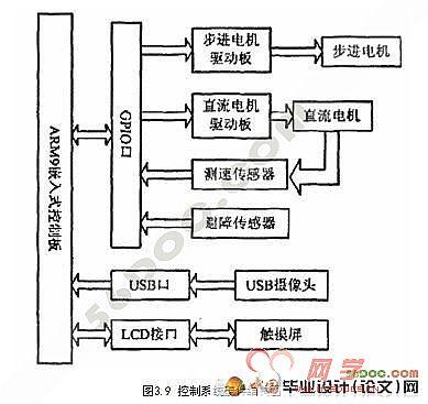 转运小车控制系统硬件设计(电气自动化)