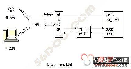 火灾报警消防联动控制系统(程序+硬件图)