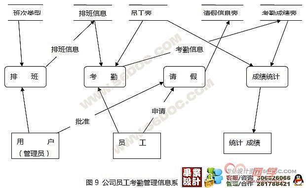 公司员工考勤管理信息系统的设计与实现