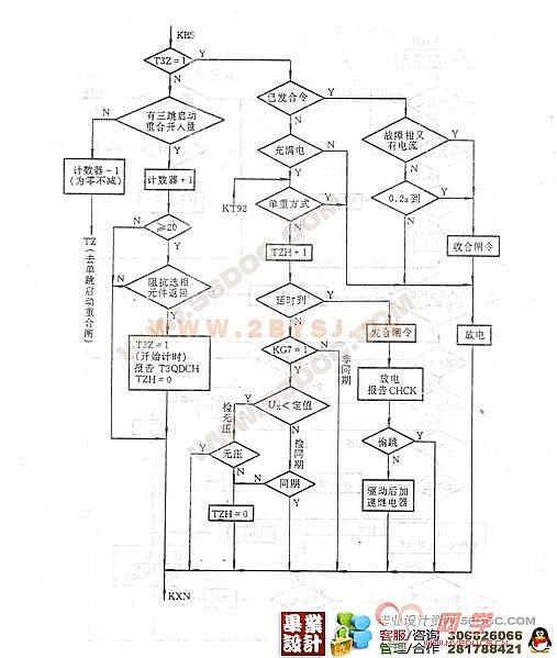 摘 要 本文设计了基于电力系统继电保护的微机综合自动重合闸,包括综合重合闸的工作原理、综合重合闸的构成、重合闸与继电保护的配合,装置的硬件部分设计及软件部分设计。并详细介绍了单相自动重合闸,三相自动重合闸,综合自动重合闸,并依据选型针对某110KV线路进行微机综合自动重合闸设计 重合闸装置有重合闸和选相两个功能,可工作在单相自动重合闸、三相自动重合闸、综合自动重合闸及停用四种方式。单相跳闸后,单相重合闸不检查同期,在三相重合闸方式下,有检查同期、检查无压及不检查同期等逻辑。重合闸采用后加速