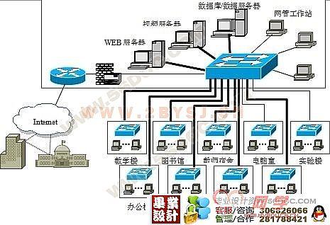 校园网络工程综合布线方案