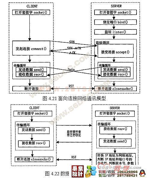 计算机端口扫描程序的设计与实现(网络编程)