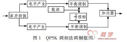 基于现代dsp技术的qpsk调制器的设计