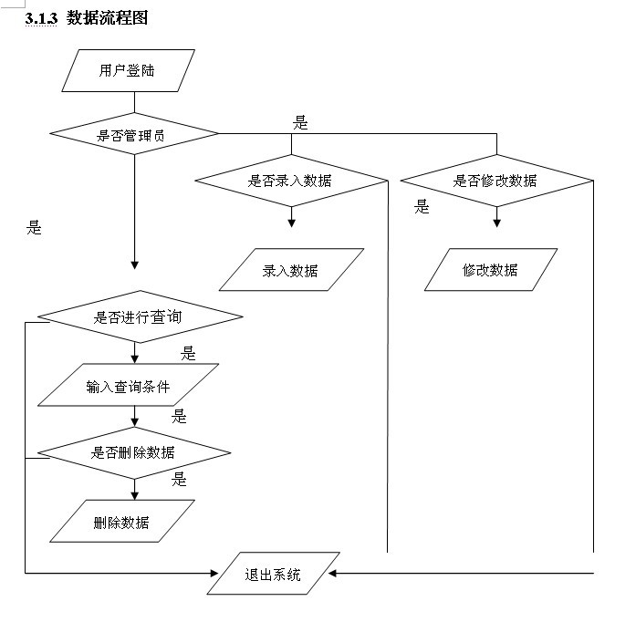 人事档案管理系统原创论文|人事档案管理系统论文和程序有一套